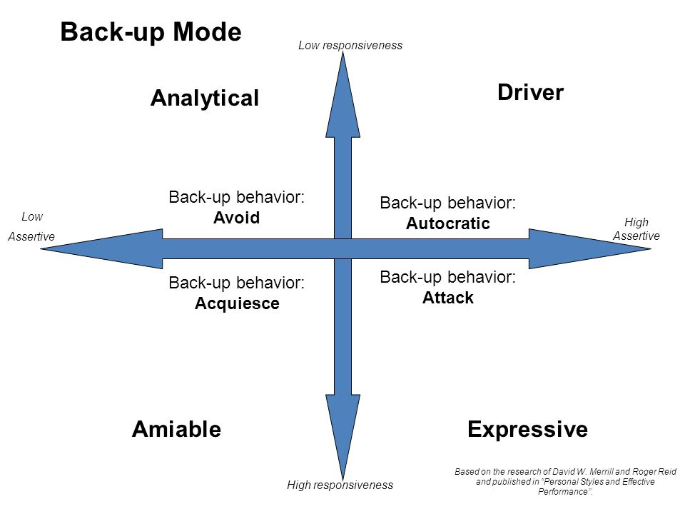 Back-up Mode Driver Analytical Amiable Expressive
