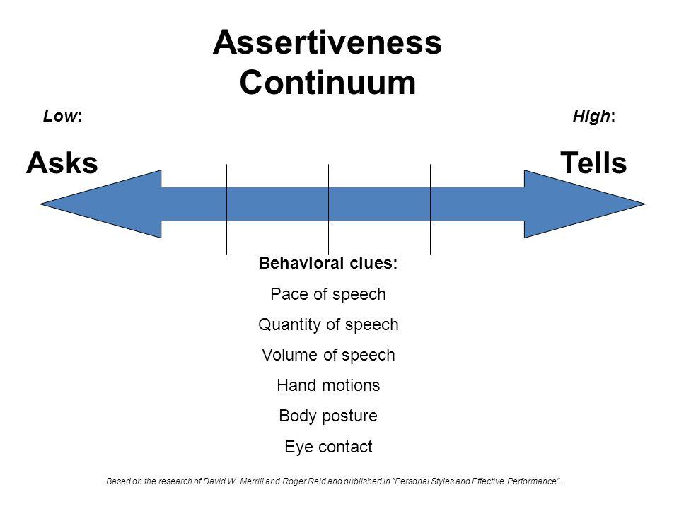 Assertiveness Continuum