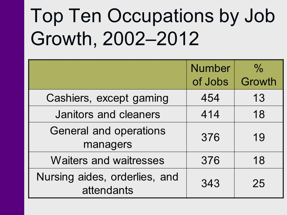 Top Ten Occupations by Job Growth, 2002–2012