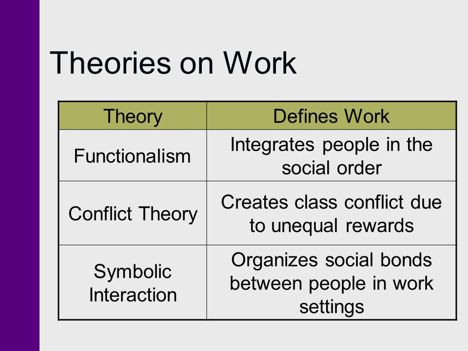 Theories on Work Theory Defines Work Functionalism