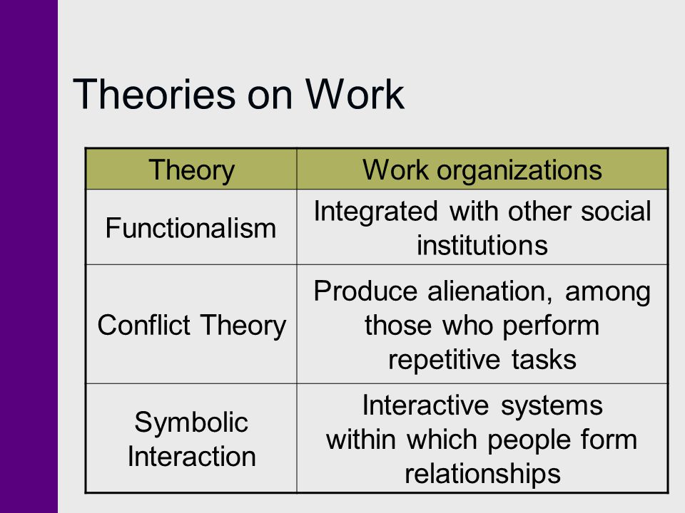 Theories on Work Theory Work organizations Functionalism