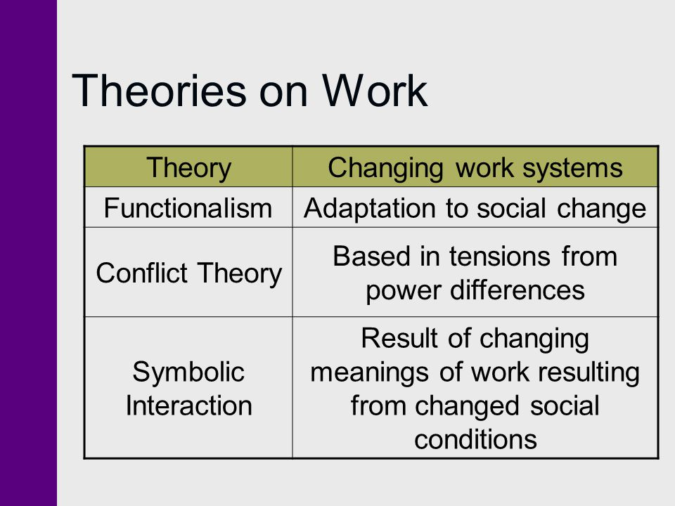 Theories on Work Theory Changing work systems Functionalism
