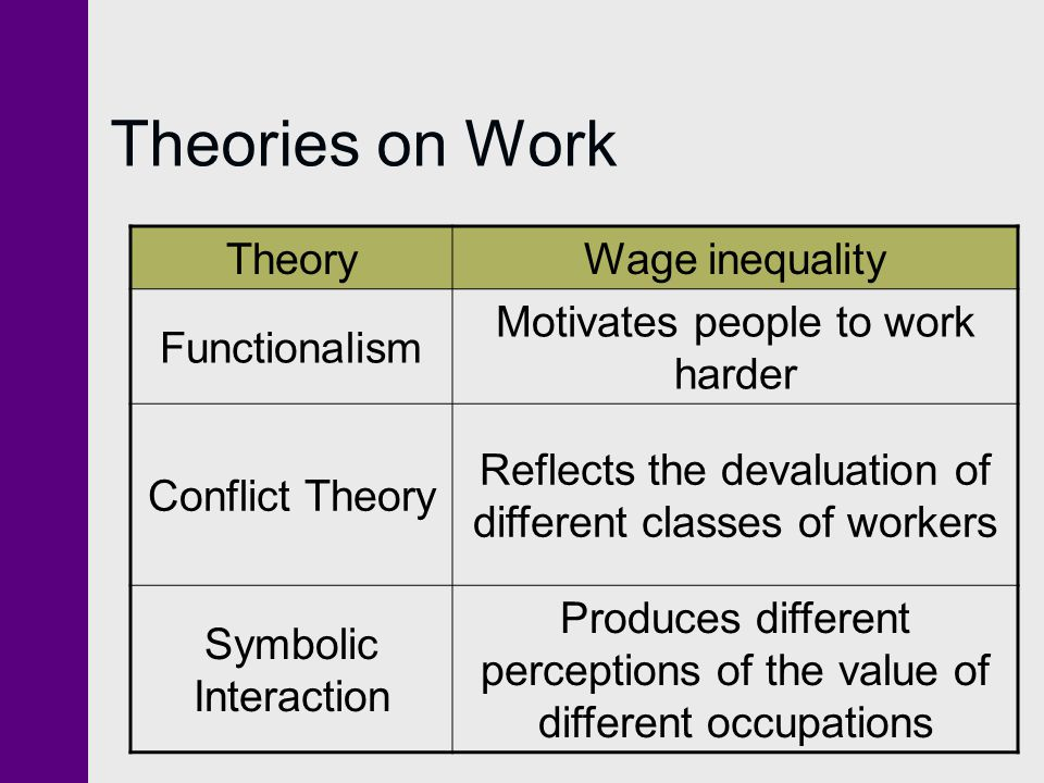 Theories on Work Theory Wage inequality Functionalism