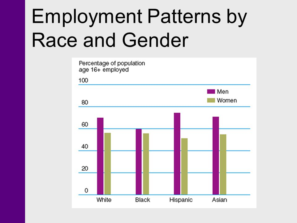 Employment Patterns by Race and Gender