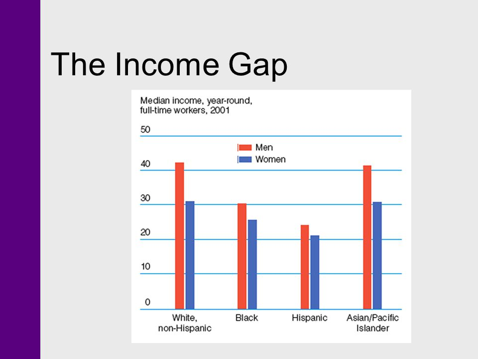 The Income Gap