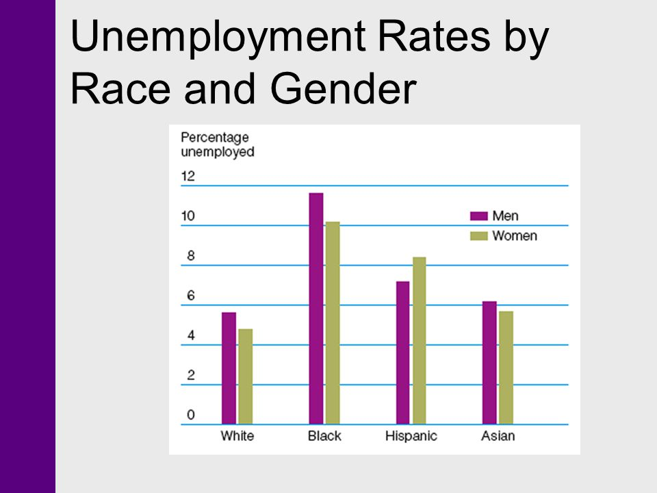 Unemployment Rates by Race and Gender