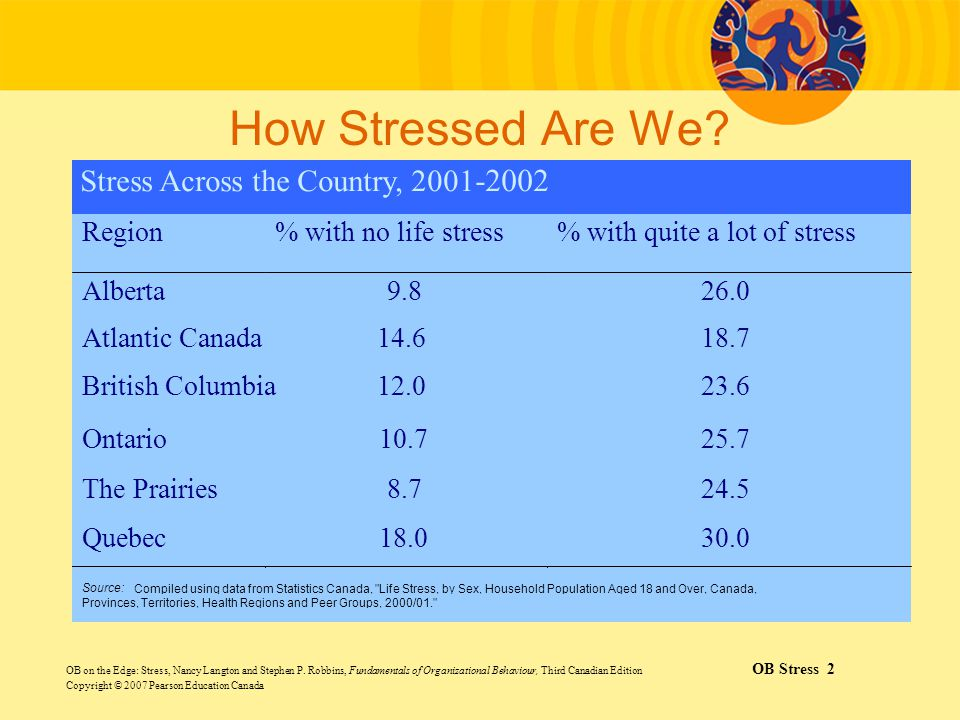 How Stressed Are We Stress Across the Country, 2001-2002 Region