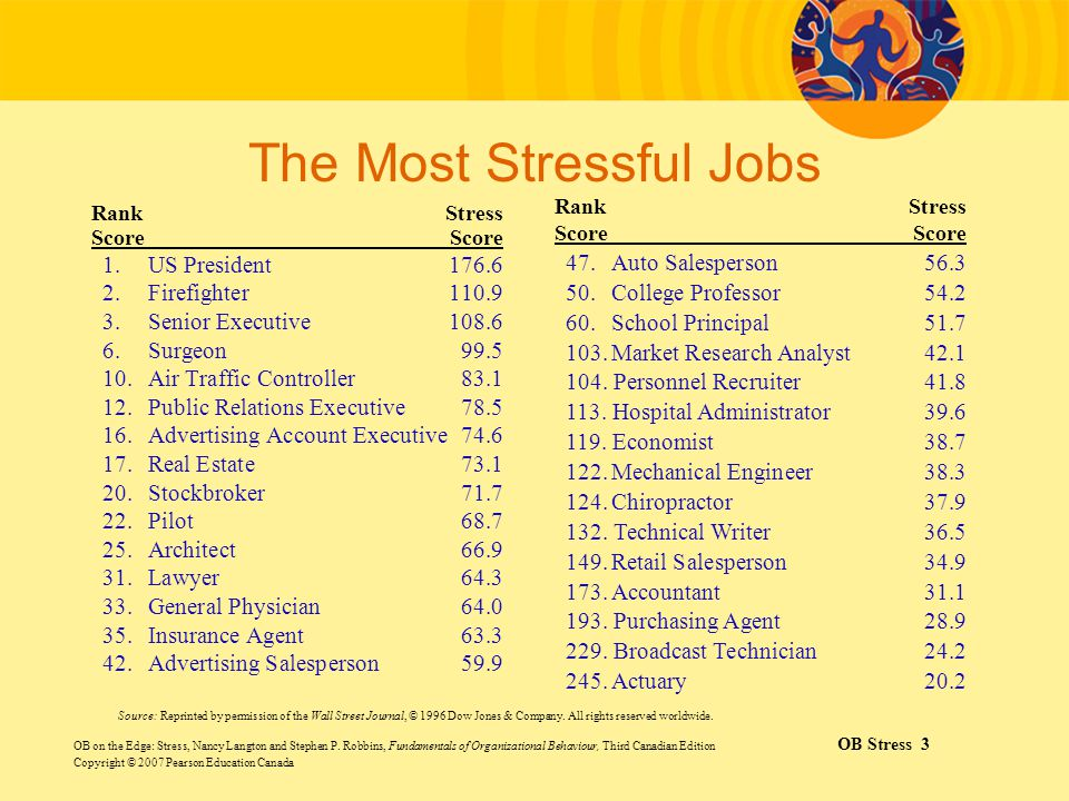 The Most Stressful Jobs