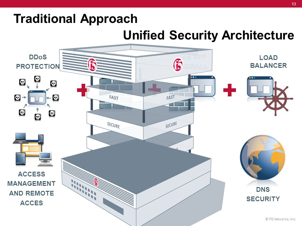 Unified Security Architecture