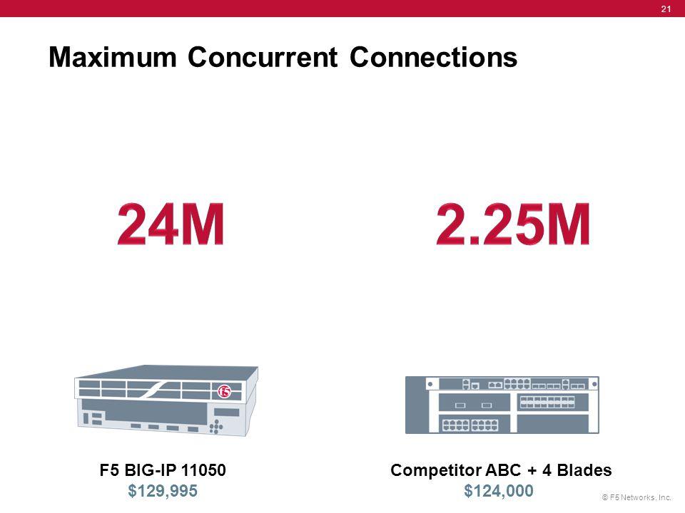 Maximum Concurrent Connections