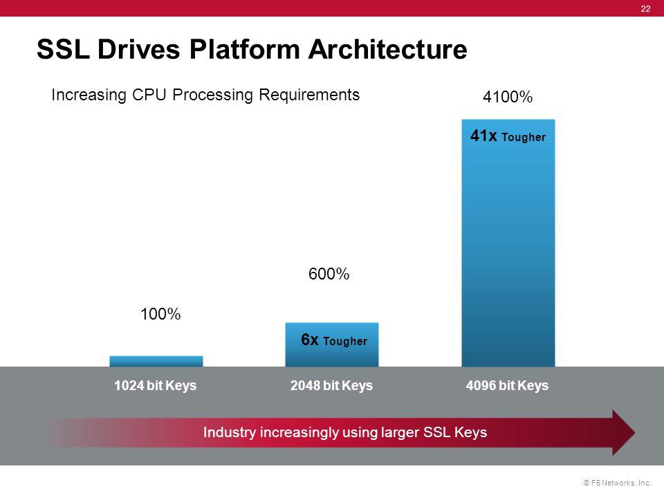 SSL Drives Platform Architecture