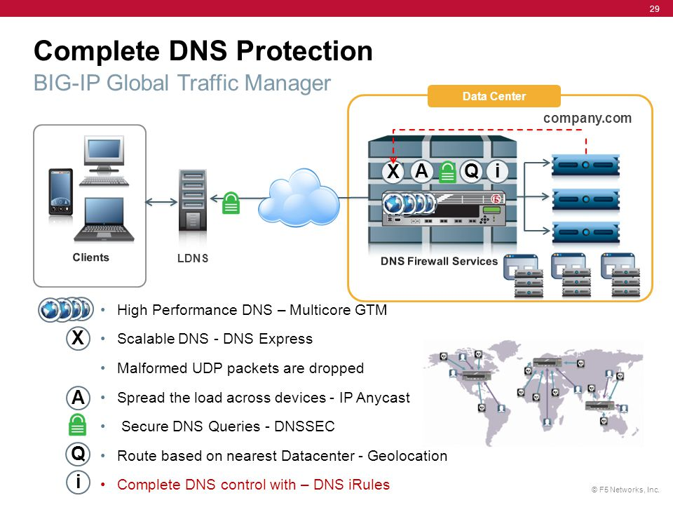 Complete DNS Protection BIG-IP Global Traffic Manager