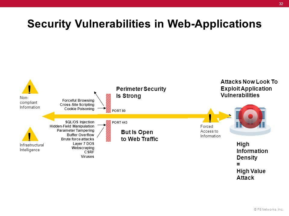 Security Vulnerabilities in Web-Applications