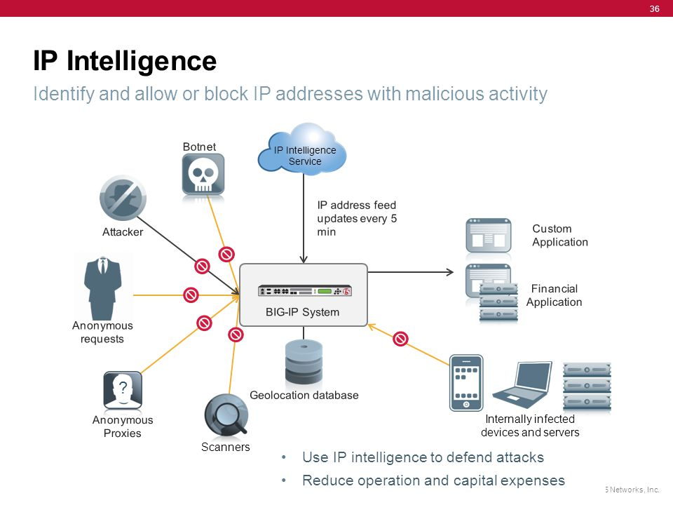 IP Intelligence Identify and allow or block IP addresses with malicious activity