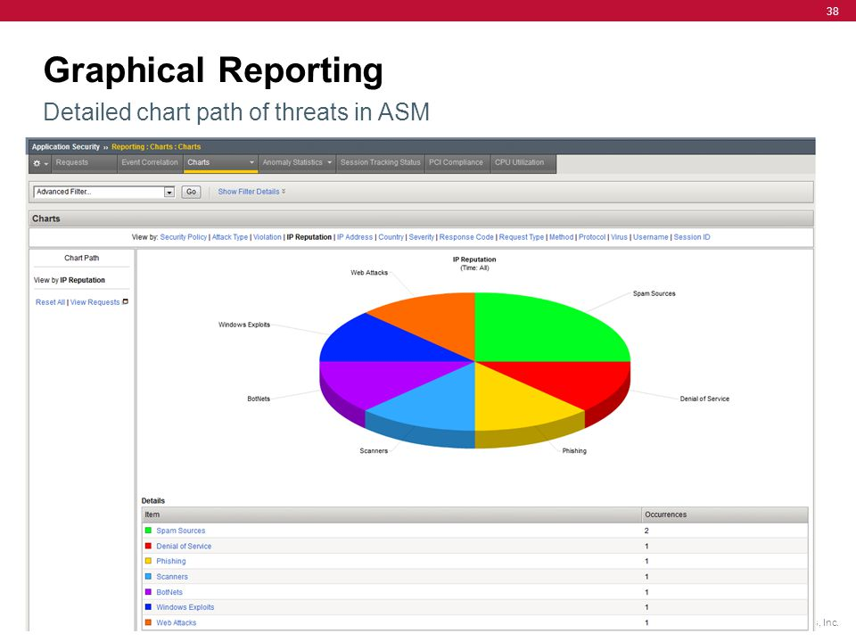 Graphical Reporting Detailed chart path of threats in ASM