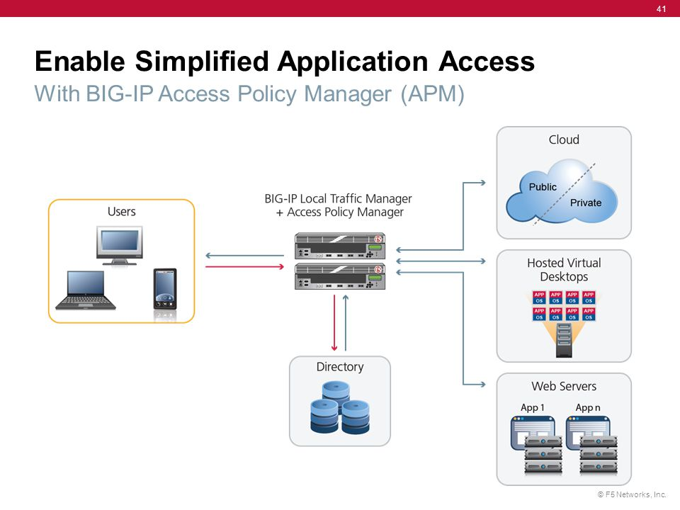Enable Simplified Application Access With BIG-IP Access Policy Manager (APM)