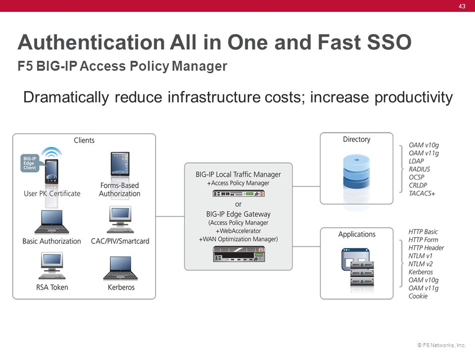 Authentication All in One and Fast SSO F5 BIG-IP Access Policy Manager