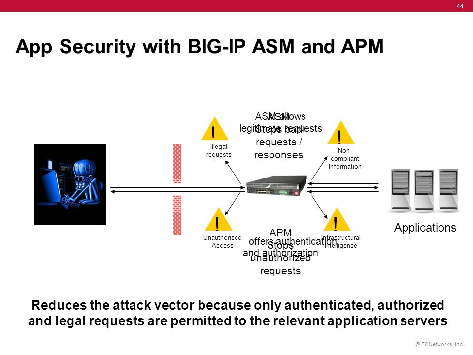 App Security with BIG-IP ASM and APM