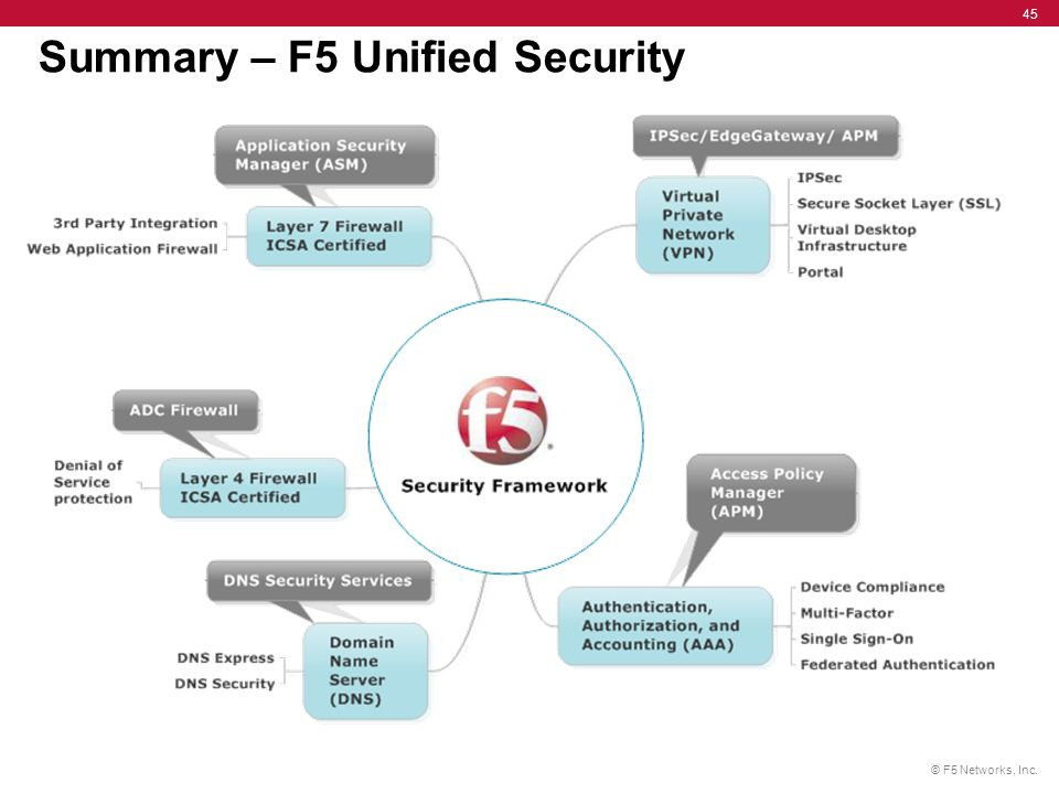Summary – F5 Unified Security