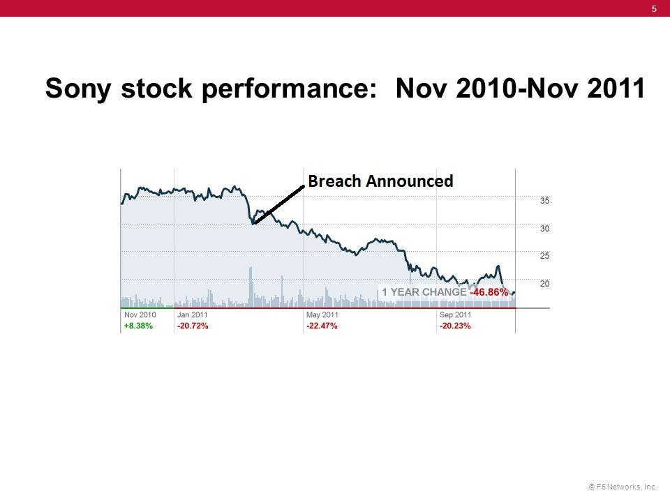 Sony stock performance: Nov 2010-Nov 2011