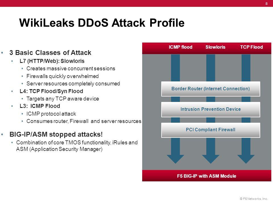 WikiLeaks DDoS Attack Profile