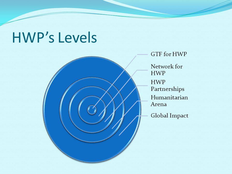 HWP's Levels GTF for HWP Network for HWP HWP Partnerships