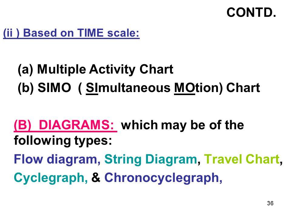 (a) Multiple Activity Chart (b) SIMO ( SImultaneous MOtion) Chart