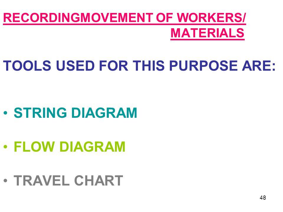 RECORDINGMOVEMENT OF WORKERS/ MATERIALS