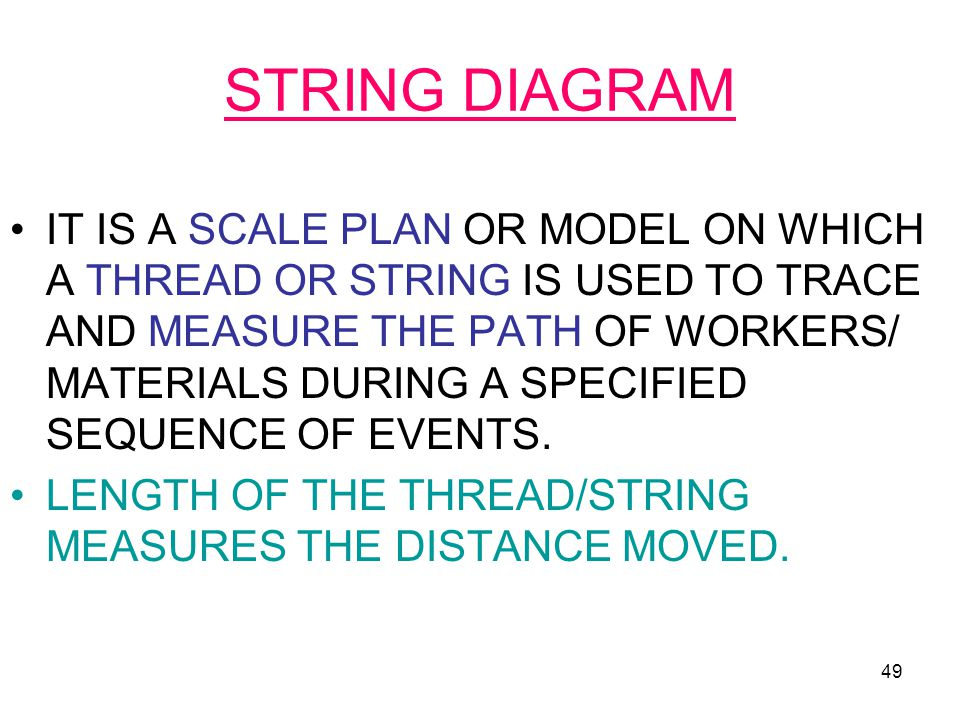 STRING DIAGRAM
