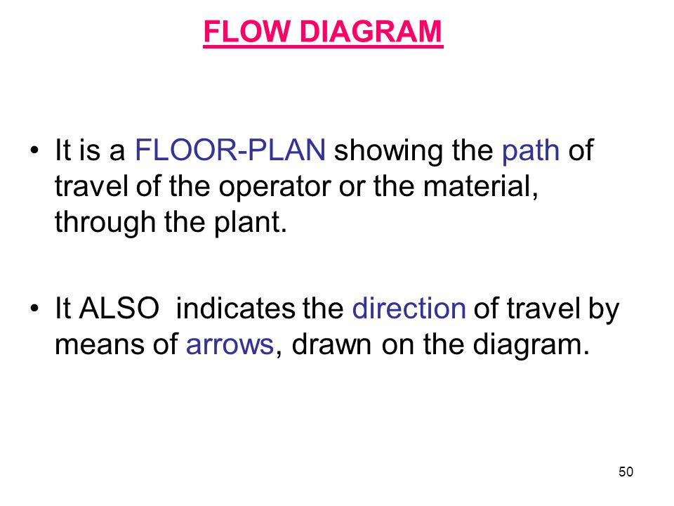 FLOW DIAGRAM It is a FLOOR-PLAN showing the path of travel of the operator or the material, through the plant.