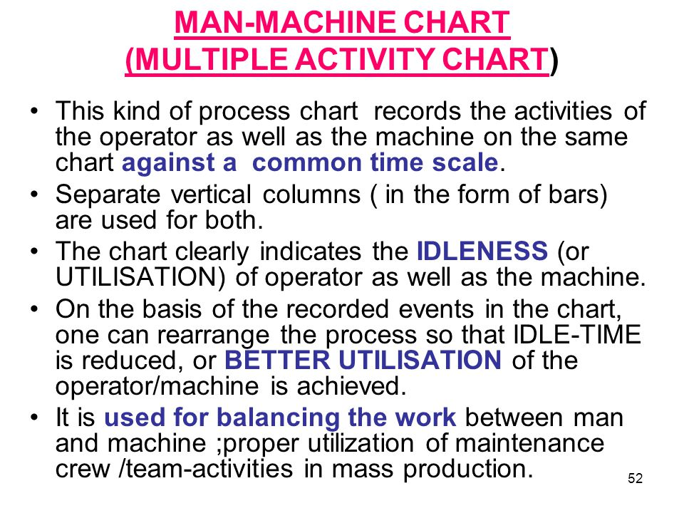 MAN-MACHINE CHART (MULTIPLE ACTIVITY CHART)