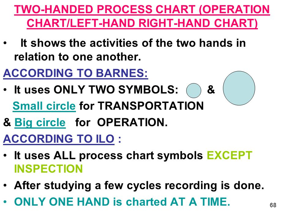 TWO-HANDED PROCESS CHART (OPERATION CHART/LEFT-HAND RIGHT-HAND CHART)