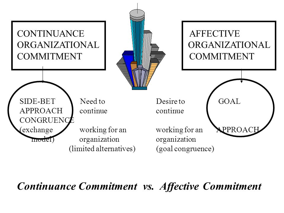 Continuance Commitment vs. Affective Commitment