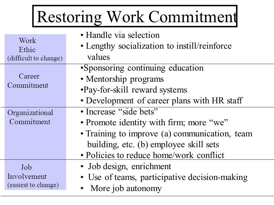 Restoring Work Commitment