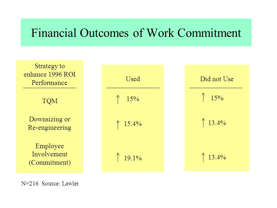 Financial Outcomes of Work Commitment