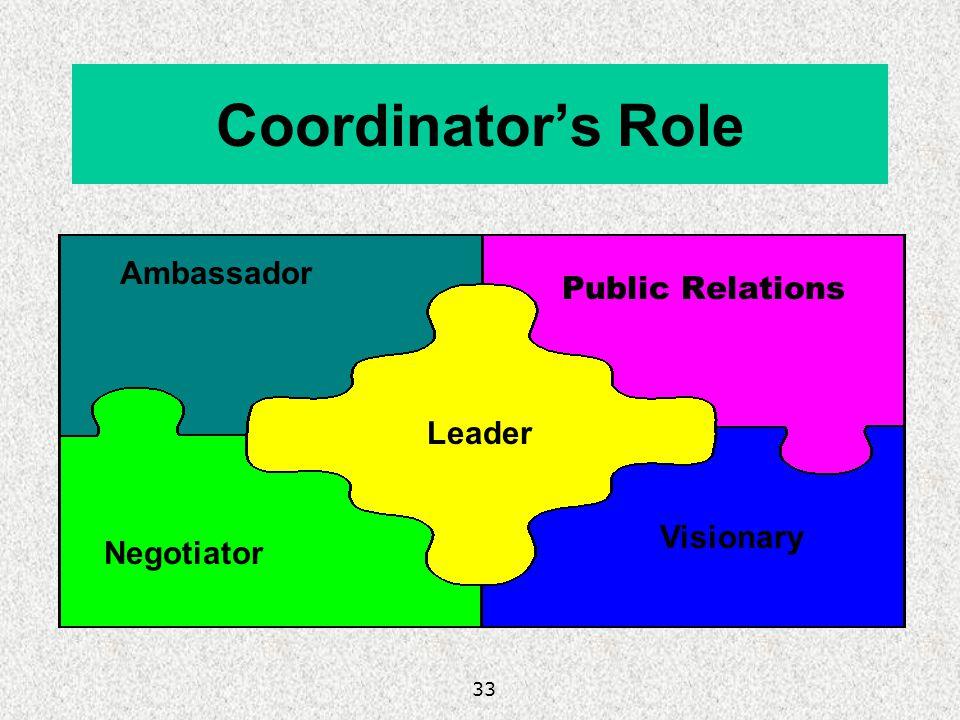Coordinator's Role Ambassador Public Relations Leader Visionary