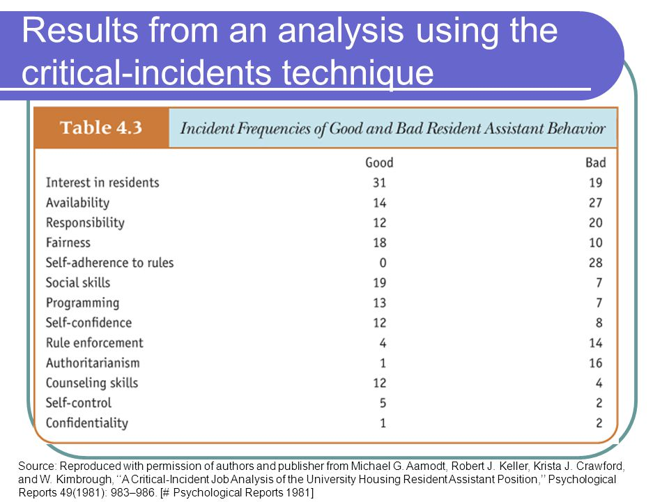 Results from an analysis using the critical-incidents technique