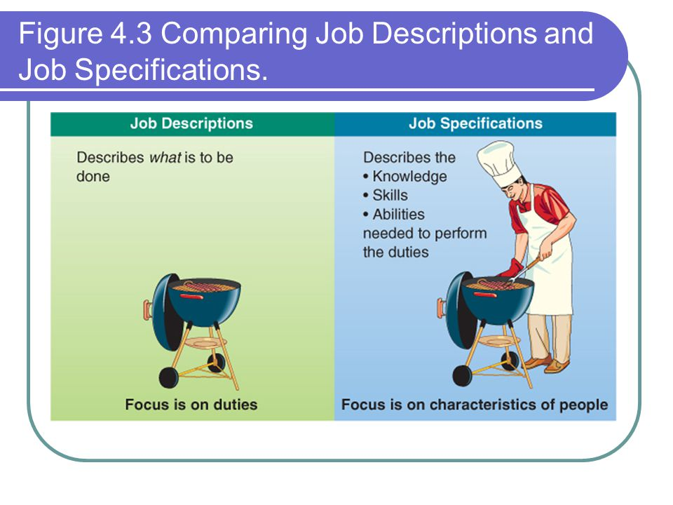 Figure 4.3 Comparing Job Descriptions and Job Specifications.