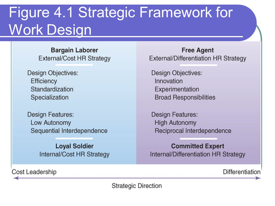 Figure 4.1 Strategic Framework for Work Design