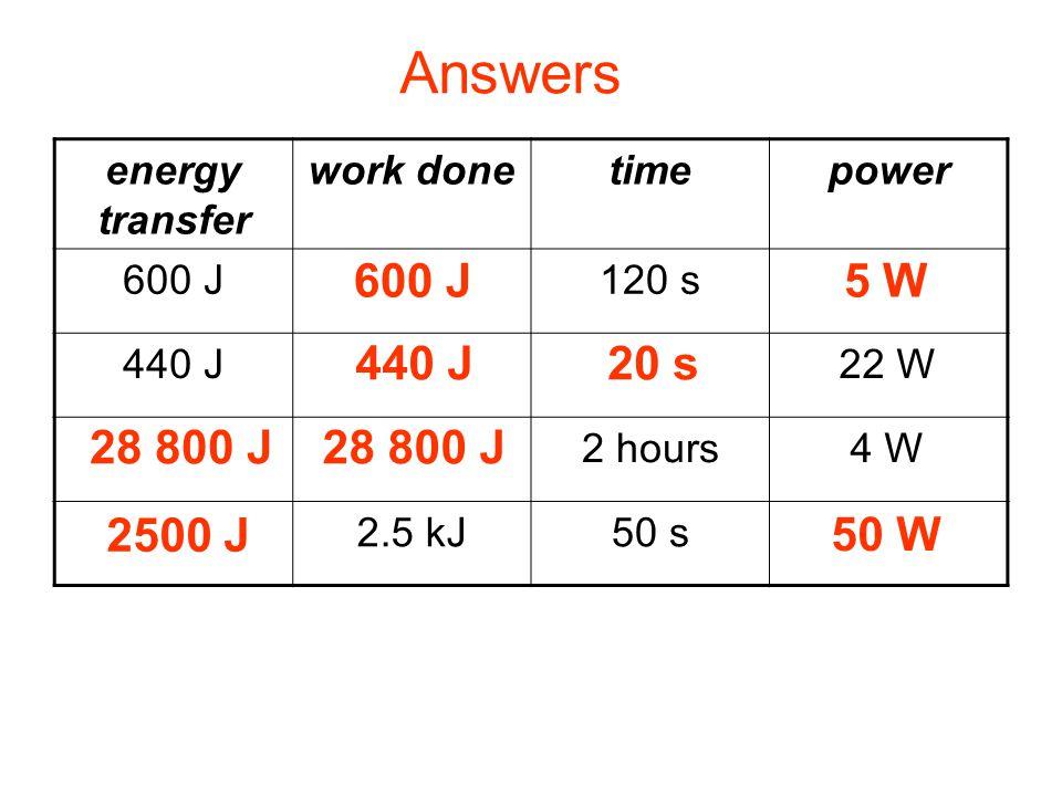 Complete: Answers 600 J 5 W 440 J 20 s 28 800 J 28 800 J 2500 J 50 W