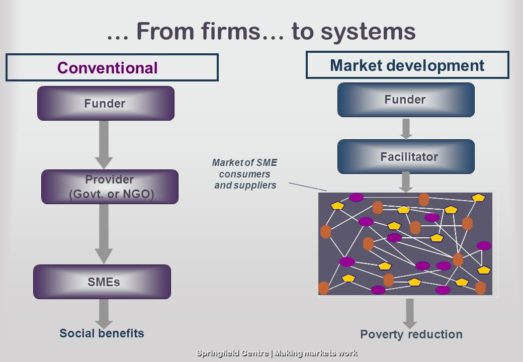 … From firms… to systems