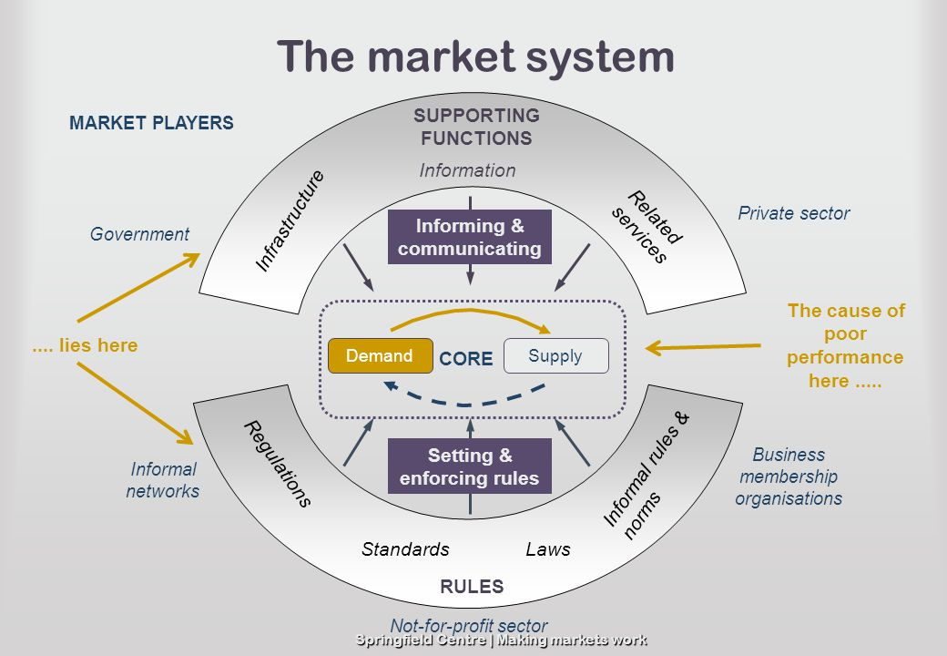 The market system RULES SUPPORTING FUNCTIONS Information