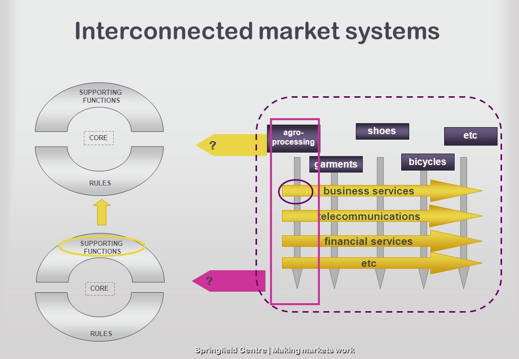 Interconnected market systems