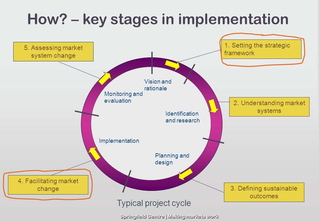 How – key stages in implementation