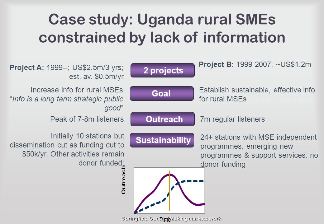 Case study: Uganda rural SMEs constrained by lack of information