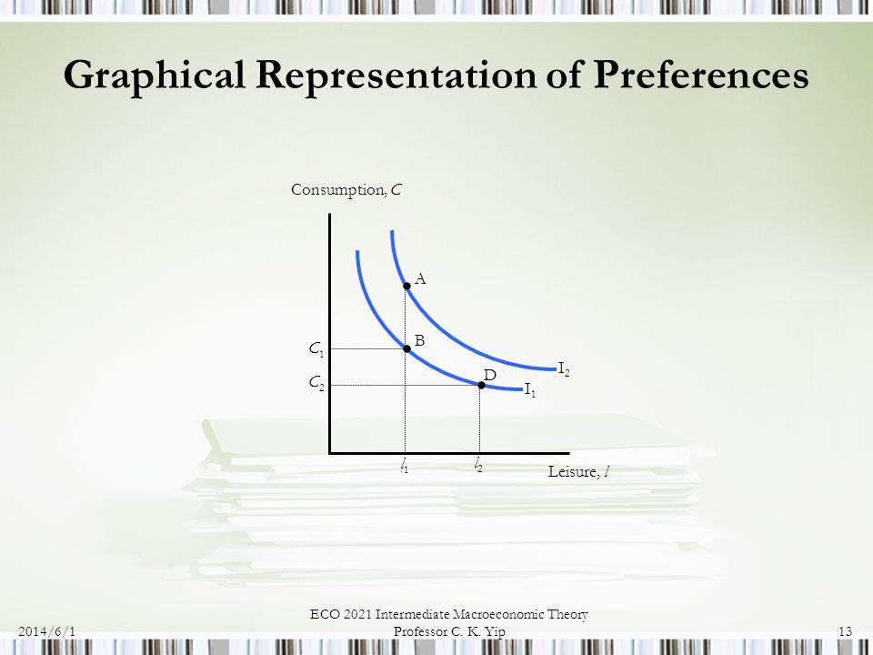 Graphical Representation of Preferences