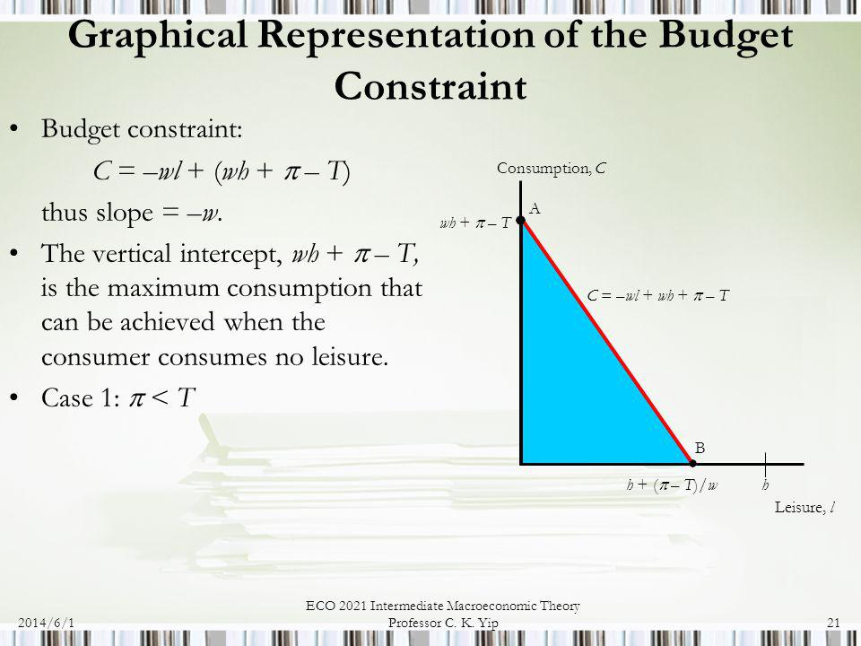 Graphical Representation of the Budget Constraint