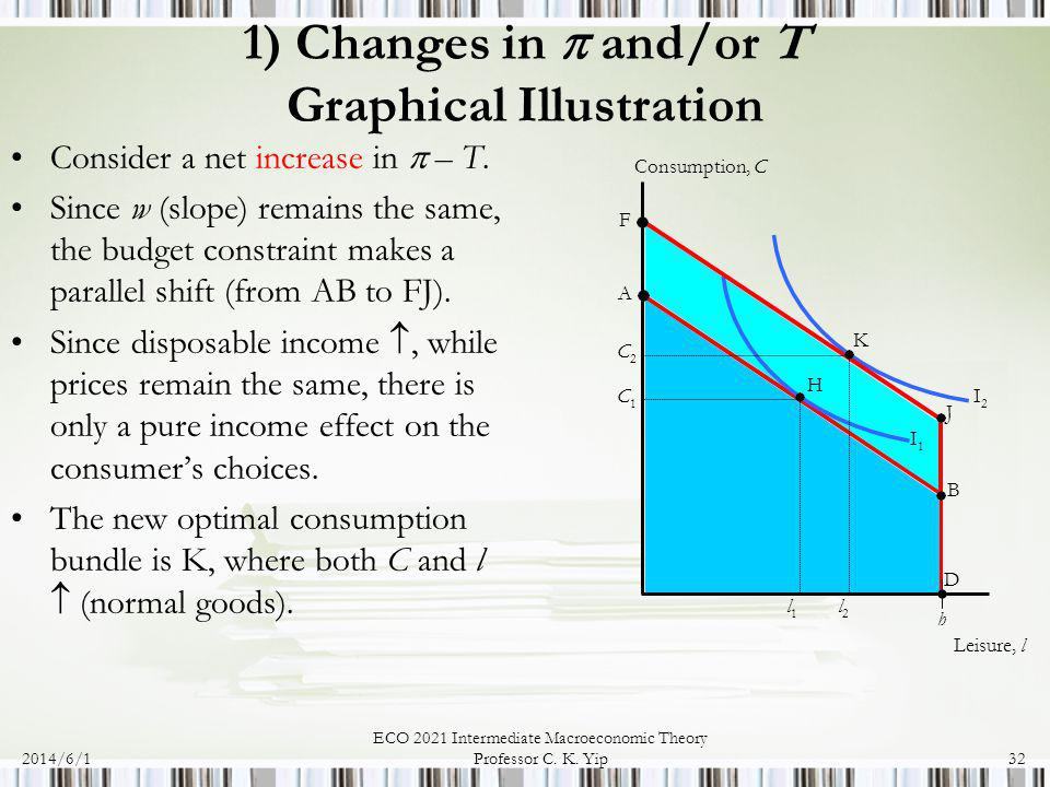 1) Changes in  and/or T Graphical Illustration