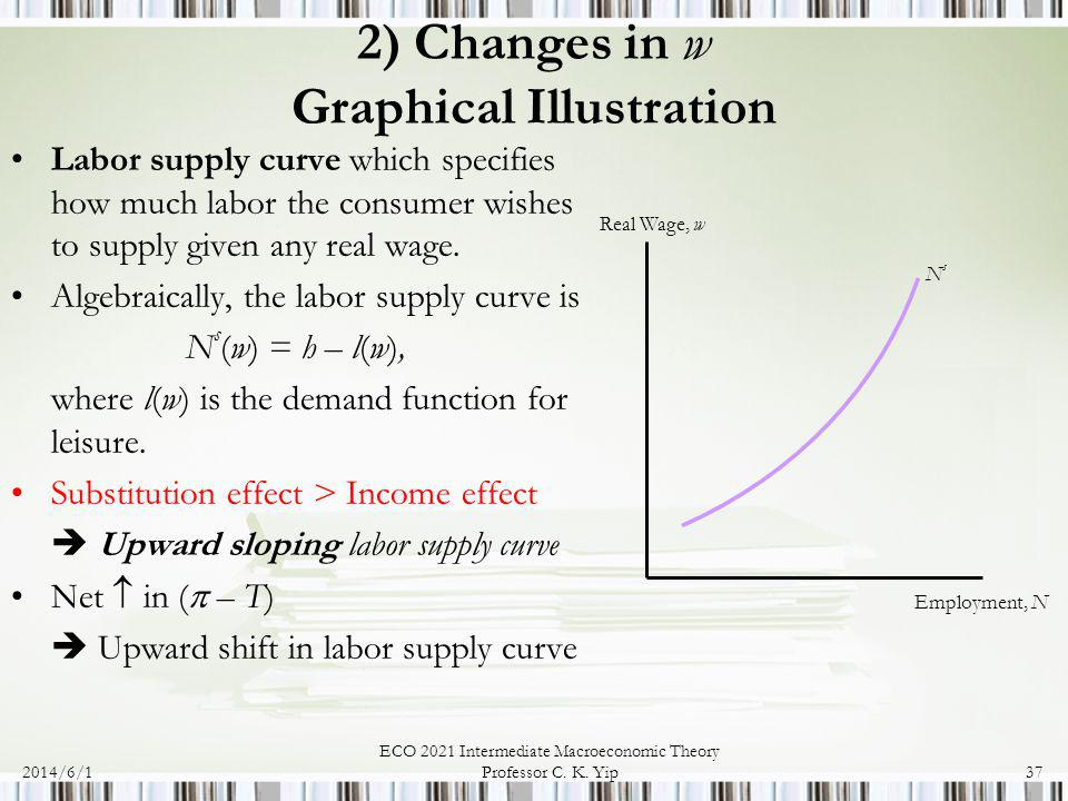 2) Changes in w Graphical Illustration