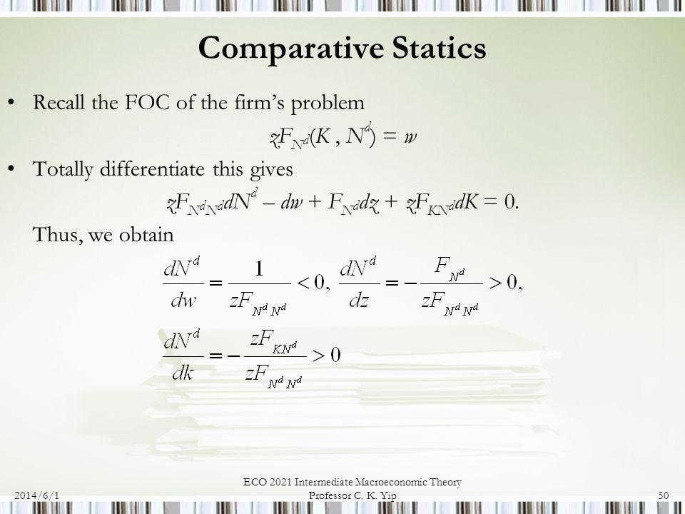 Comparative Statics Recall the FOC of the firm's problem